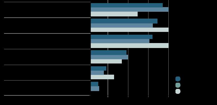Työttömien insinöörien arvio tulevaisuudennäkymistään vuonna 2018  Lähde: Insinööriliiton työttömyskysely 2018
